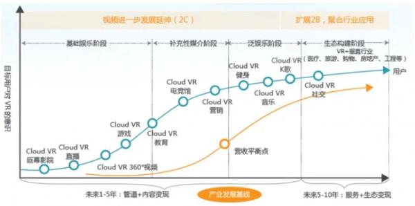 AI芯天下丨趋势丨VR产业回春,今年Q2后资本活跃+复购上升