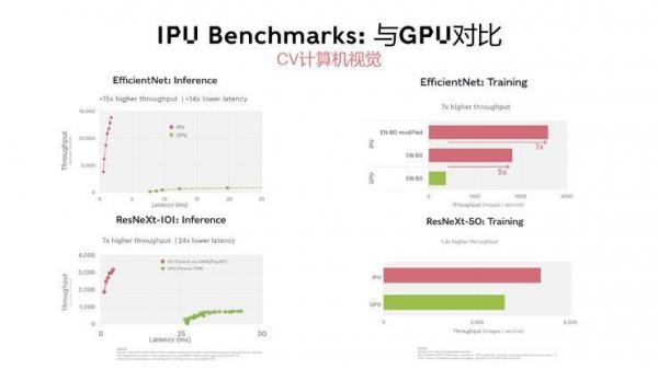AI芯天下丨趋势丨向AI求生的路上,GPU已上岸,IPU在崛起