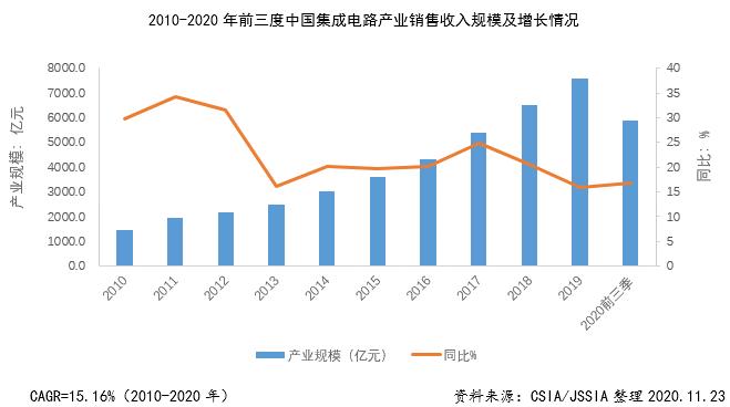 AI芯天下丨数据丨盘点2020年前三季度中国集成电路产业发展情况