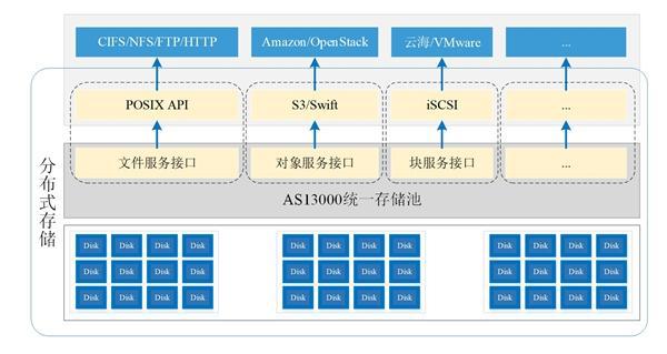 AI芯天下丨新基建丨分布式存储助推新基建数据蓝海