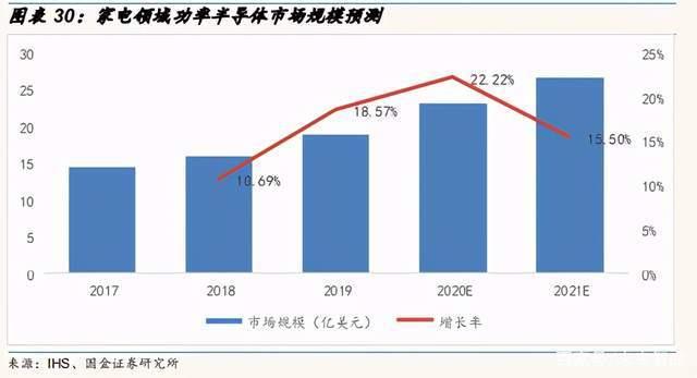AI芯天下丨产业丨2021功率半导体趋势明显,国内企业奋起直追