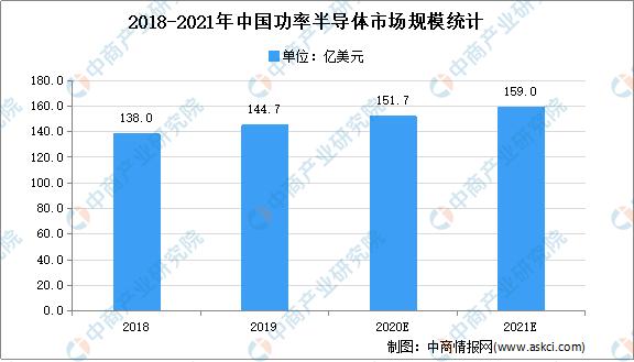 2021功率半导体趋势明显,未来五年增长强劲2
