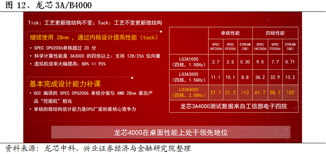 AI芯天下丨资本丨国产CPU按下快进键,龙芯中科拟科创板IPO