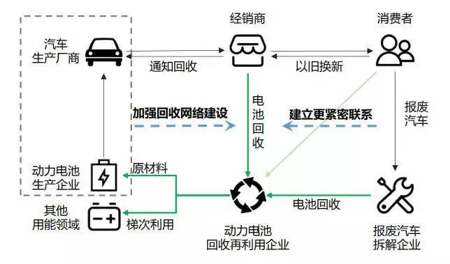 AI芯天下丨产业丨新能源汽车高销量下,即将面临动力电池危机