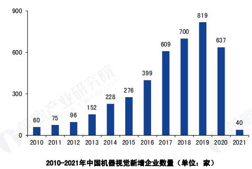 AI芯天下丨深度丨2021年中国机器视觉市场的现状、趋势与前景