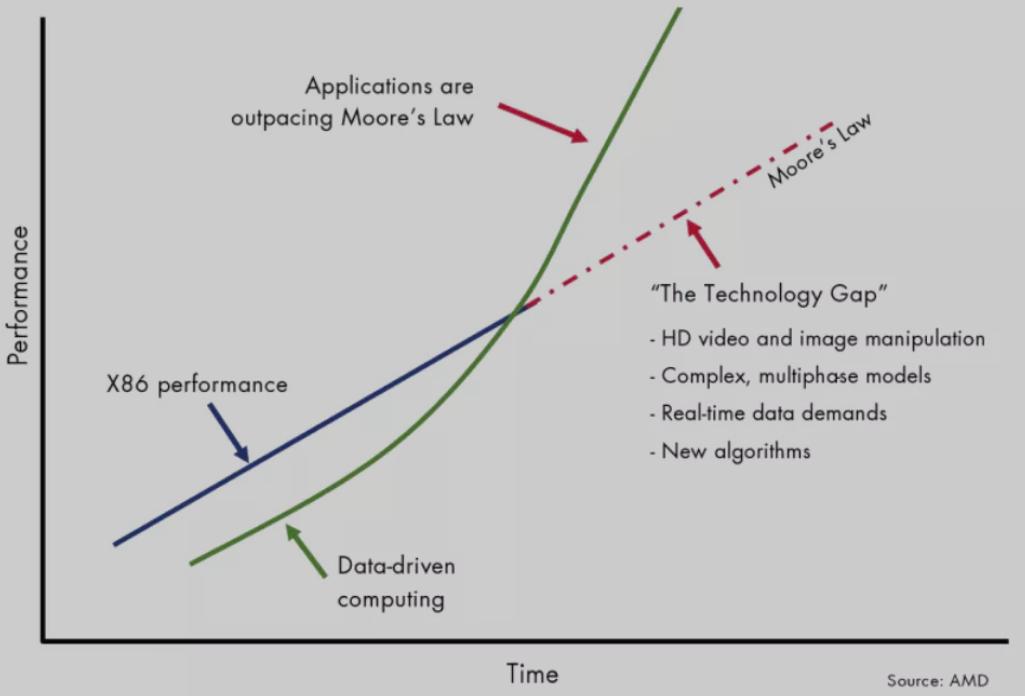 AI芯天下丨产业丨异构计算时代的割据战