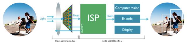 AI芯天下丨分析丨小米自研ISP芯片,为何手机厂商要自研ISP?