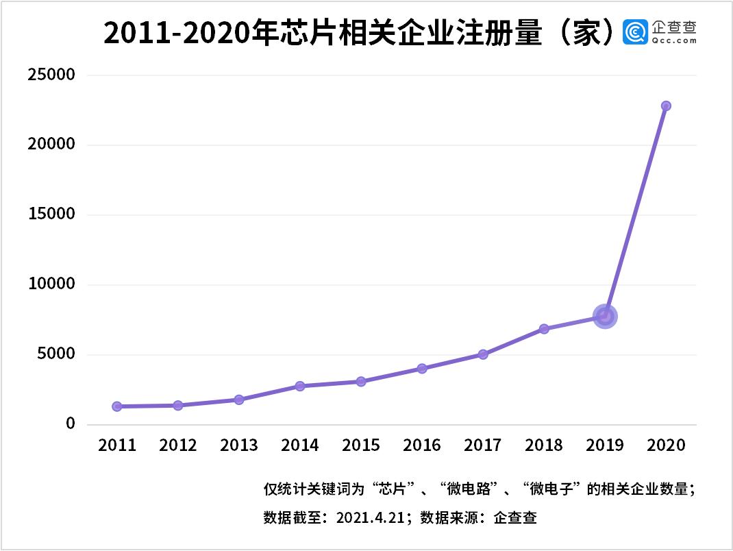 AI芯天下丨产业丨全球遭遇芯片荒,一季度国内芯片相关企业却增长302%
