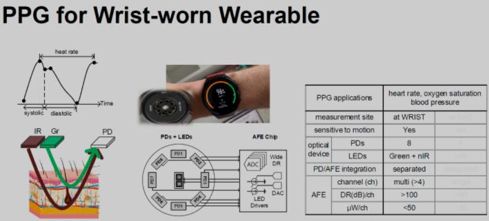 AI芯天下丨分析丨苹果购买光学芯片,测量血压为何成为芯片的重要卖点?