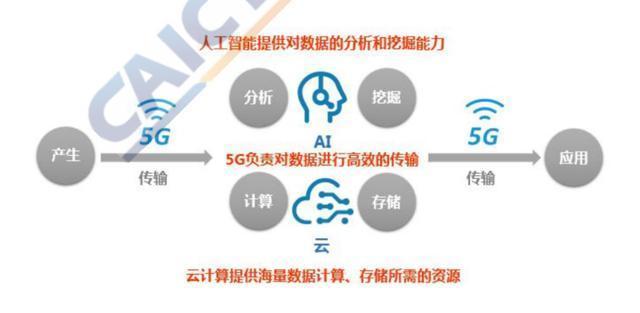 AI芯天下丨新基建丨新基建集结号:云、AI和5G正推动数字经济