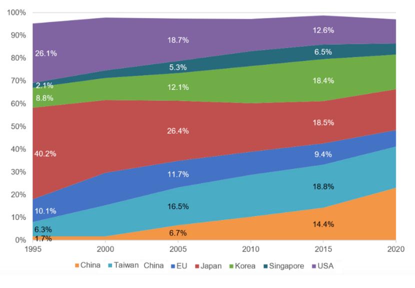 AI芯天下丨盘点丨全球晶圆产能市场供给现状