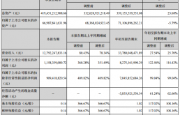 招商蛇口2018年前三季度净利增长超114%