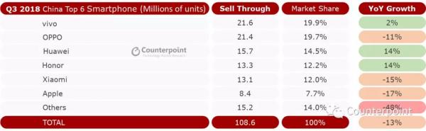 第三季度手机销量排行出炉,小米不敌荣耀位居第五