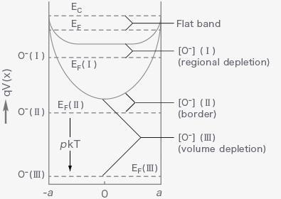 Figaro的三种气体传感器检测原理介绍