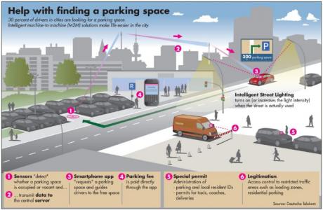 """瞄准城市停车难""""痛点"""" 超声波传感器助力智能停车黑科技"""