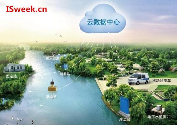 水环境监测分析中应用到的传感器