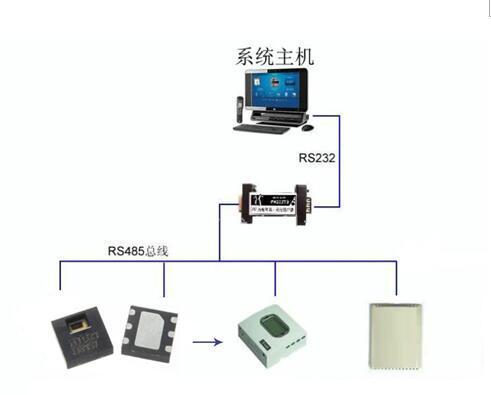 在机房监控产品环境温湿度中应用的温湿度传感器