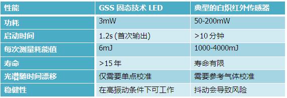 英国GSS二氧化碳传感器技术简介