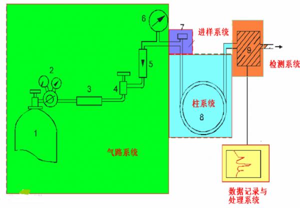 气体流量传感器在气相色谱仪中的应用