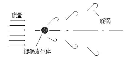 超声波风速传感器测量原理