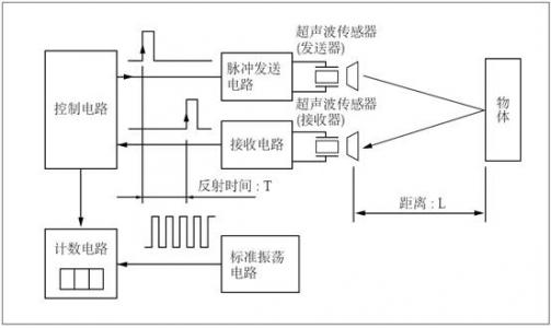 超声波传感器在液化石油气储存站中的应用解决方案