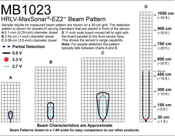 AGV如何利用超声波传感器规避避障物