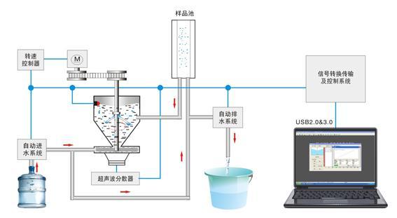 光电液位开关如何控制激光粒度仪自动吸水