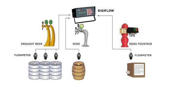 混合饮料系统中的测量技术装备-低压流量计SF800