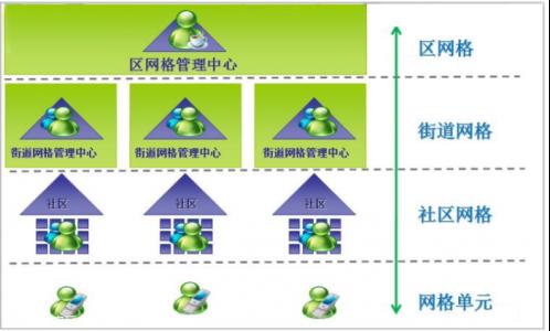 网格化环境监测系统精确的检测户外污染气体(SO2,CO,NO2,O3,TVOC,PM2.5)