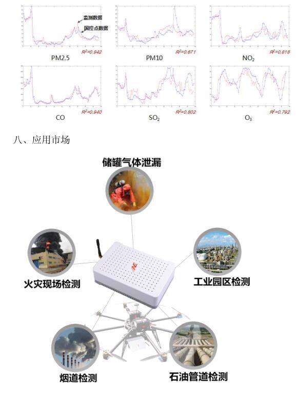 无人机大气监测用到哪些传感器?