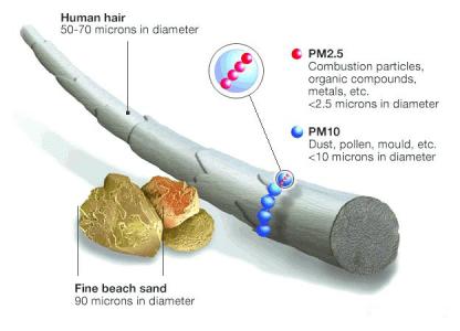 如何有效的监测室外环境污染物