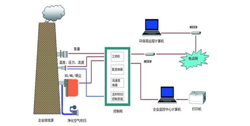 SO2传感器应用在烟气排放检测污染气体
