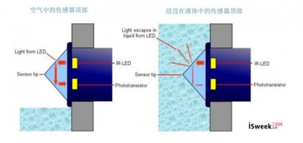 用于检测污水井内水位高低的报警器--光电液位开关