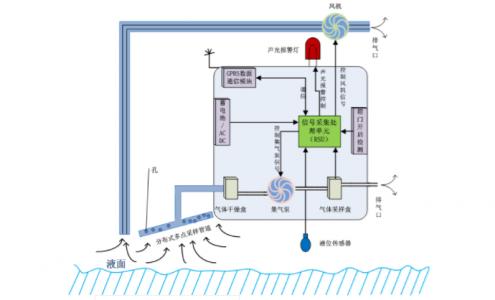 城市污水管道可燃气体智能监控预警系统解决方案