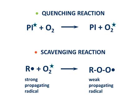 如何才能有效防止氧抑制对紫外线固化产品的影响