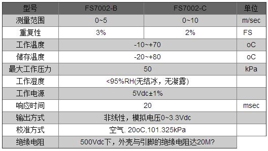 气体流量传感器FS7002在暖通空调系统HVAC过滤器中发挥怎样的