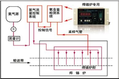 氧气传感器在波峰焊/回流焊炉的氧气浓度检测系统的应用