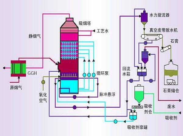 液体流量传感器用于船舶脱硫塔装置进行船舶废气废水处理的方法