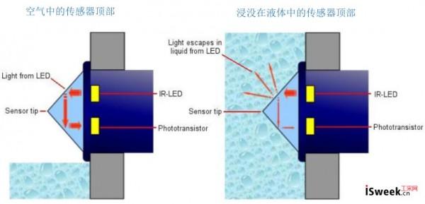 光电液位传感器用于检测制冷系统中润滑油滴漏状况
