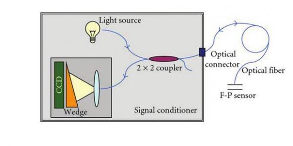 光纤传感器核心:法布里-珀罗的原理介绍