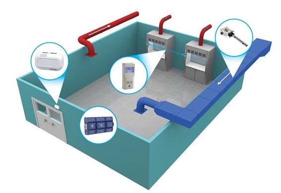 用于尝试室气体流动监测的质量流量计 - 4143亚博官方app