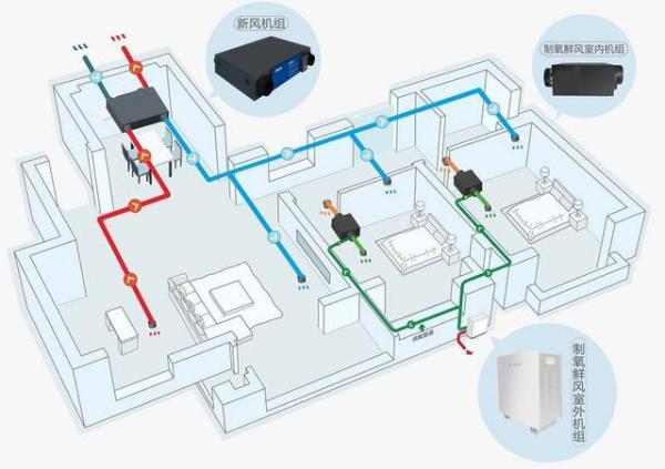 氧气传感器在制氧鲜风系统中的应用