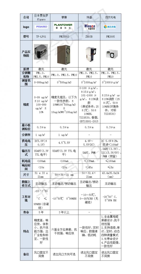 空气净化器中四大主流激光PM2.5粉尘传感器品牌综合评测