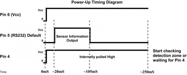 超声波传感器在汽车行业的应用—智能停车场