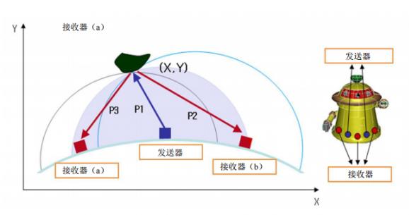 超声波测距仪在机器人系统有着中举足轻重的作用