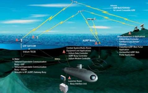 传感器将为海洋探测技术带来性革命颠覆 传感器挑战与机遇并存