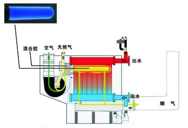 锅炉燃烧烟气中氧含量为什么不能超过6%? 如何降低烟气中的氧含量?