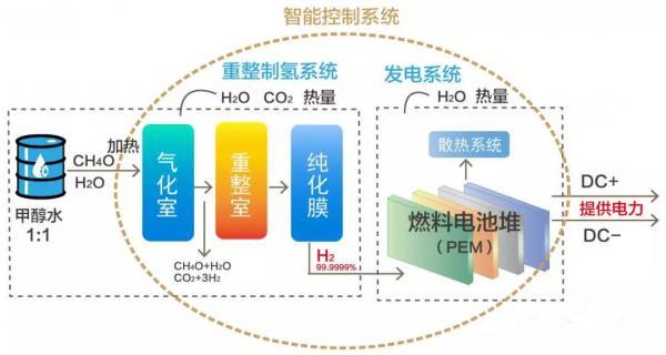 液体流量传感器在甲醇重整制氢燃料电池热电联供系统中的应用