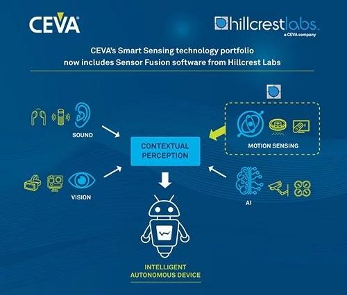 CEVA和Velodyne分别宣布完成收购全面进军智能化市场
