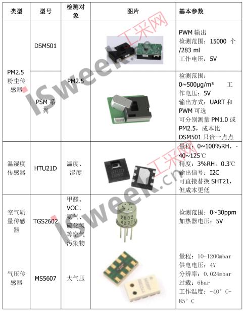 室内空气质量检测仪系统最佳的低成本传感器应用方案